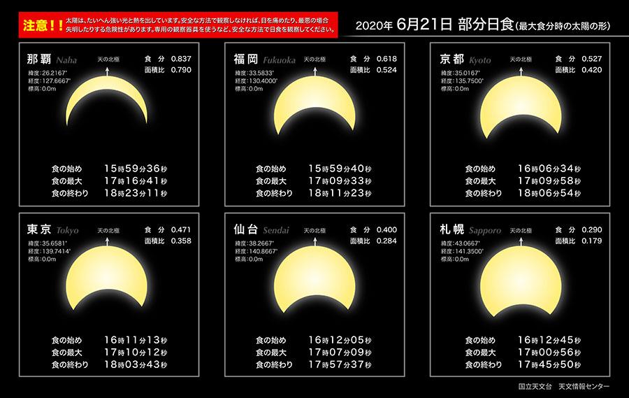 部分日食 6月21日